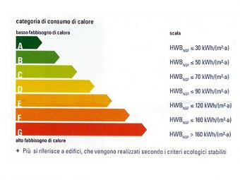 Certificazione risparmio energetico