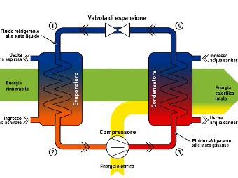 Scaldabagno elettrico basso consumo for Scaldasalviette elettrico basso consumo